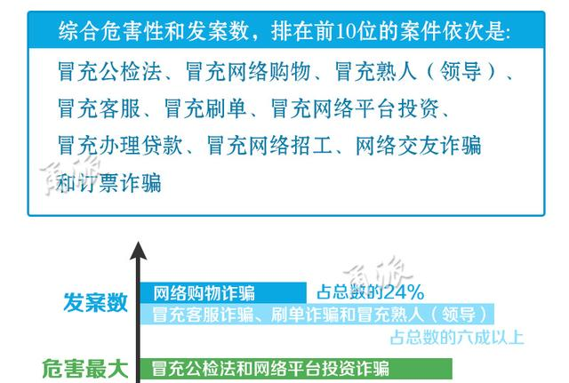 宁波反诈骗大数据发布 网购诈骗最多占24%